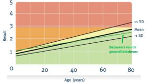 uitslag AGE-onderzoek gezondheidsbeurs door CheckYourself en LifeUnlimited